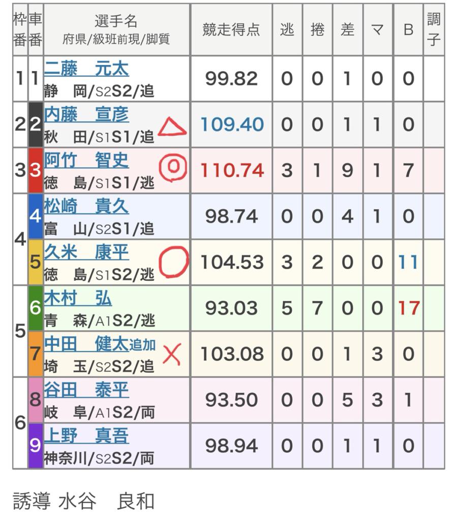 名古屋競輪 (7/17)「FⅠスポーツニッポン杯」の買い目