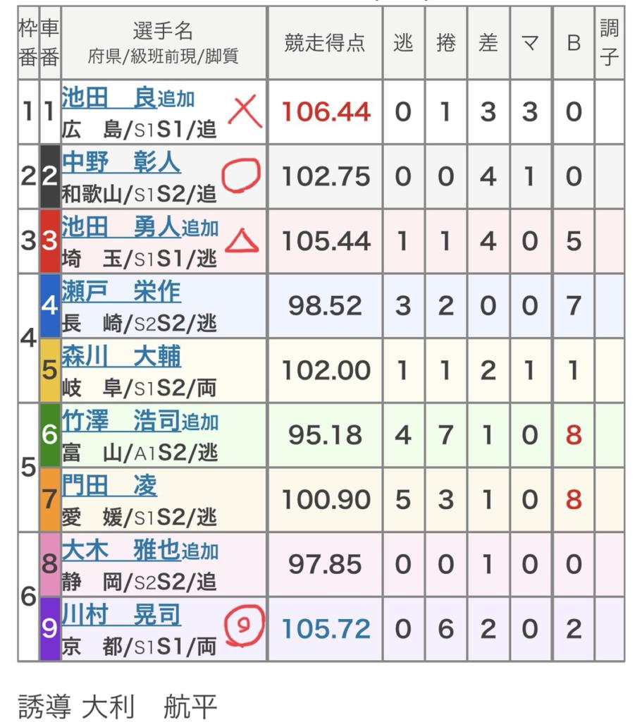 和歌山競輪 (7/18)「FⅠチャリ・ロト杯」の買い目