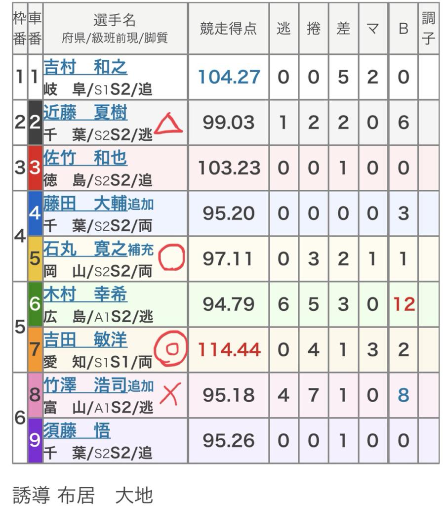 和歌山競輪 (7/19)「FⅠチャリ・ロト杯」の買い目