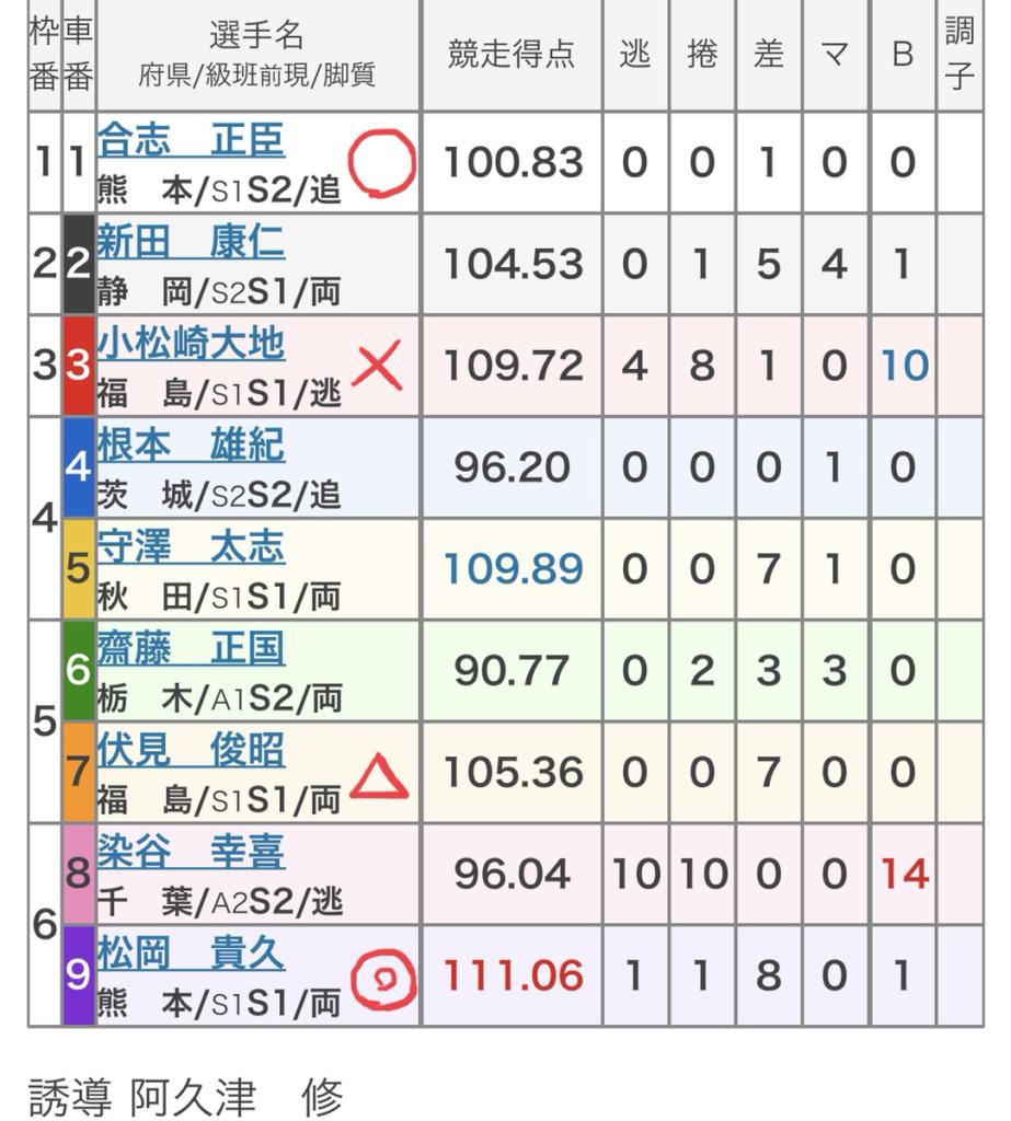 宇都宮競輪 (7/21)「FⅠサンケイスポーツ杯」の買い目