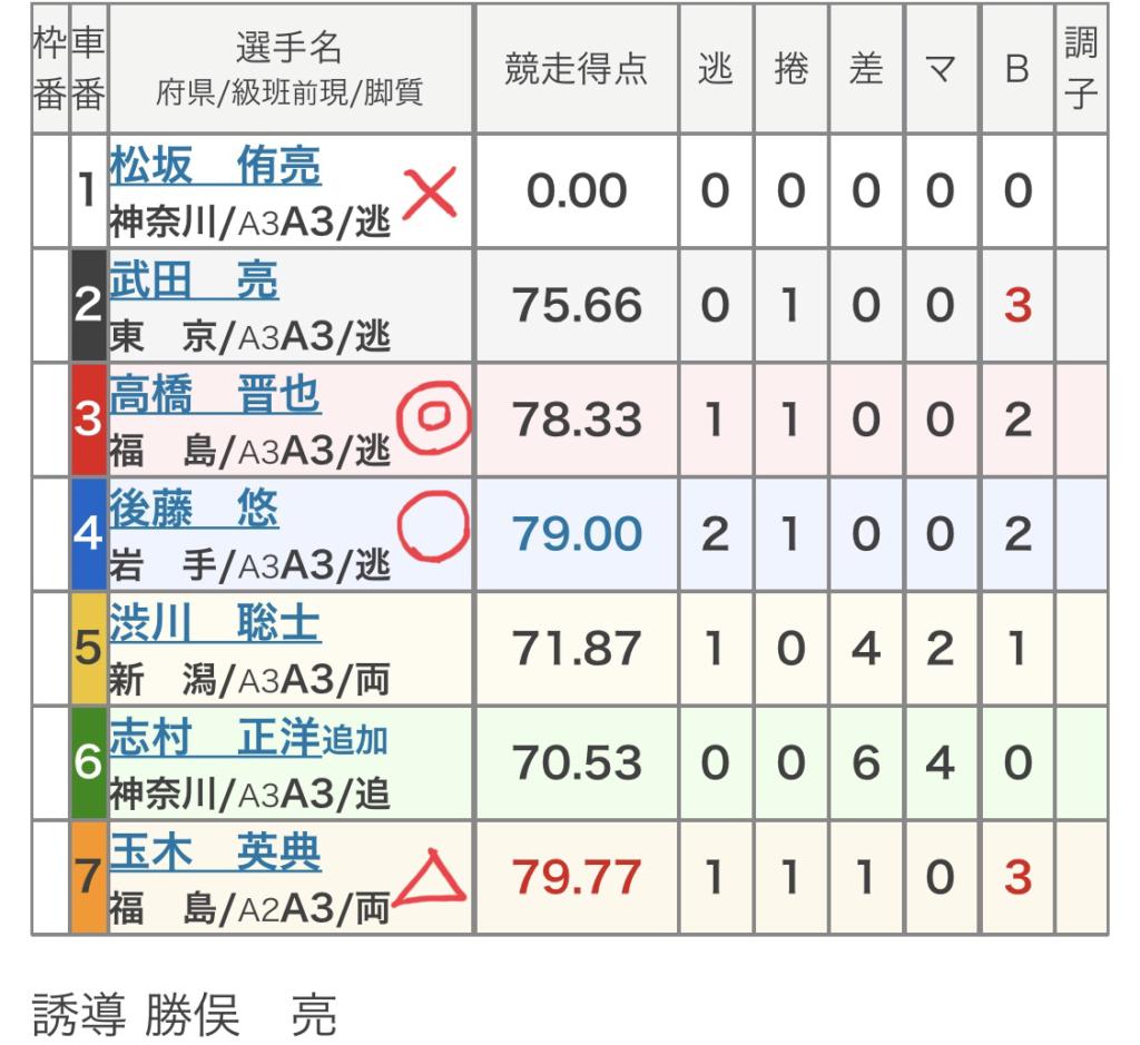 小田原競輪 (7/23)「FⅡつり丸杯」の買い目