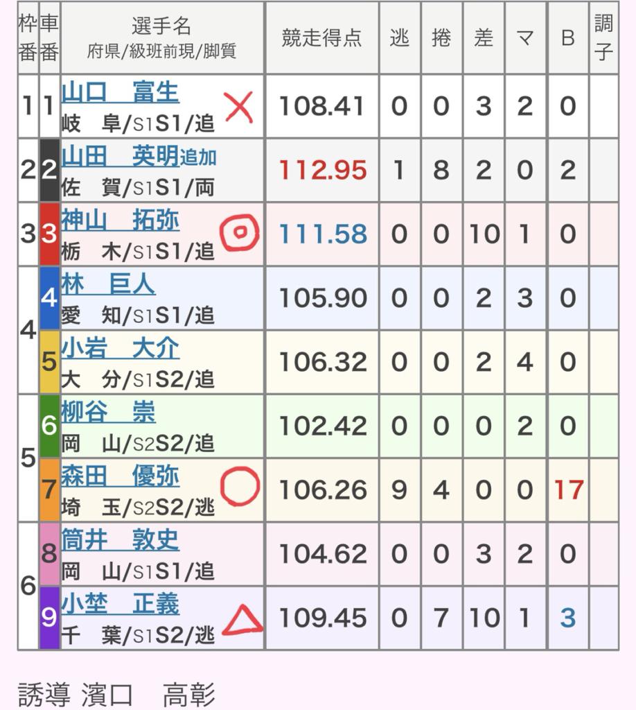 大垣競輪 (7/23)「GⅢ水都大垣杯」の買い目