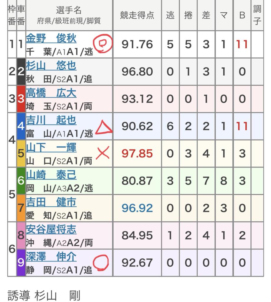 小倉競輪 (7/24)「FⅠギラヴァンツ北九州杯」の買い目
