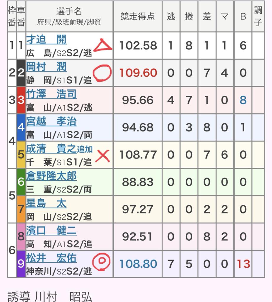 弥彦競輪 (7/25)「GⅢふるさとカップ」の買い目