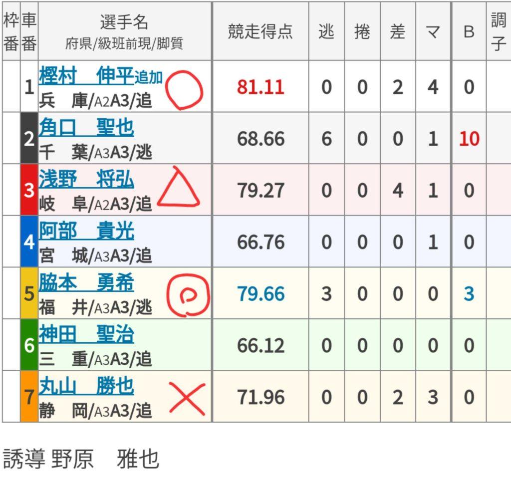 福井競輪 (7/27)「FⅡ福井新聞社杯リークル賞」の買い目