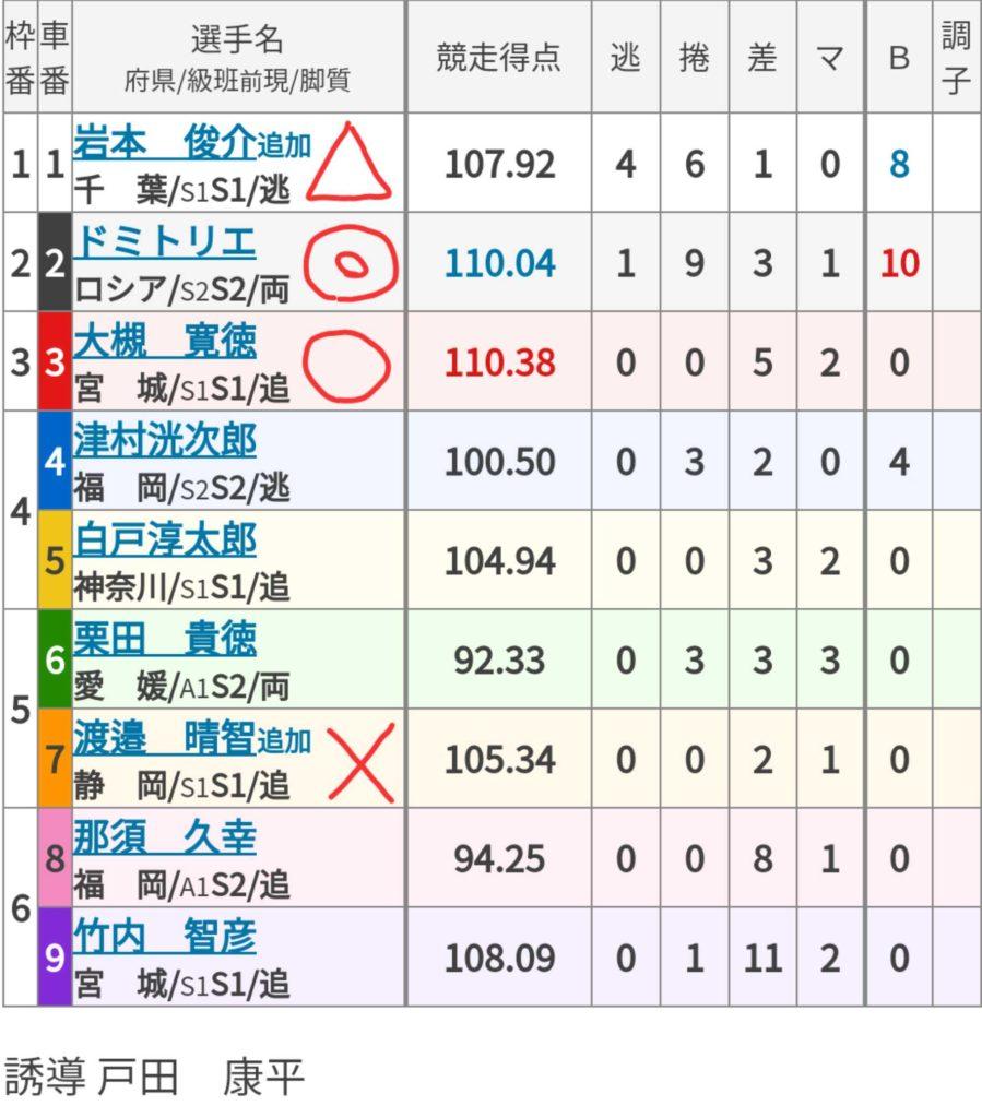 高松競輪 (7/29)「FⅠオリーブ杯&サンケイスポーツ杯争奪戦」の買い目