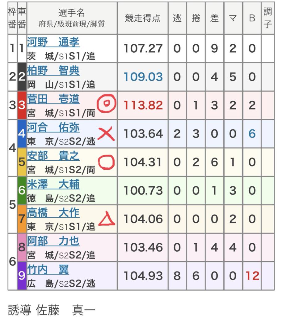 立川競輪 (7/30)「FⅠ山口健治杯」の買い目