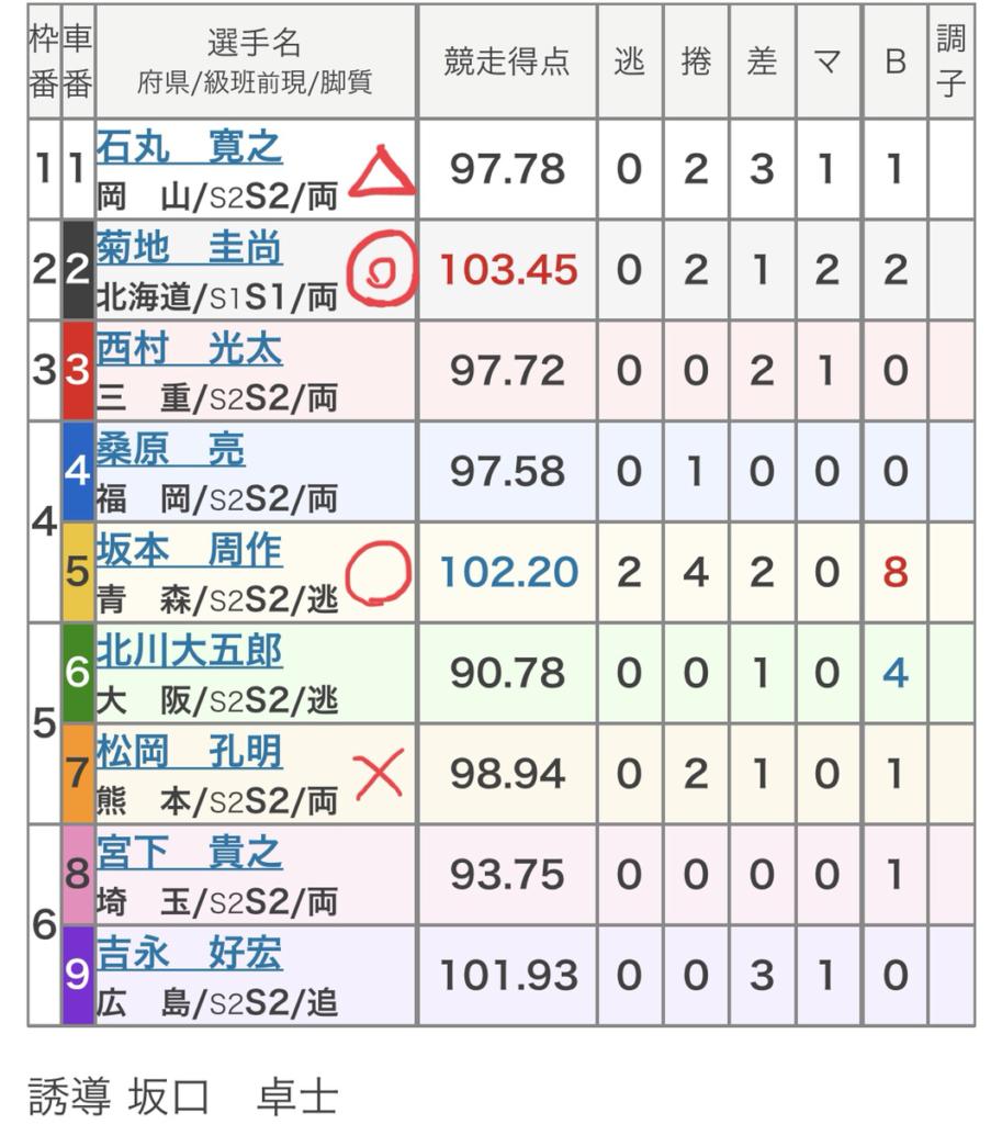 いわき平競輪 (7/31)「FⅠサテライト宮城カップ・東京スポーツ杯」の買い目
