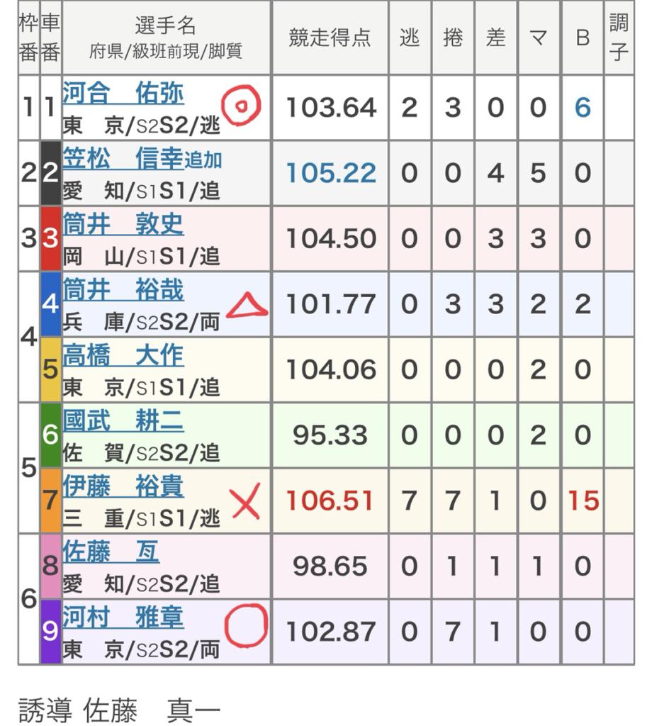 立川競輪 (7/31)「FⅠ山口健治杯」の買い目