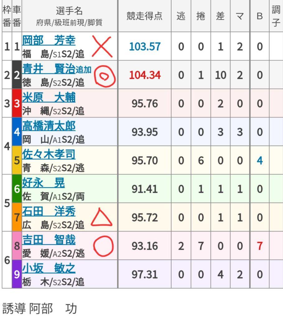 高知競輪 (8/2)「FⅠサンケイスポーツ杯」の買い目