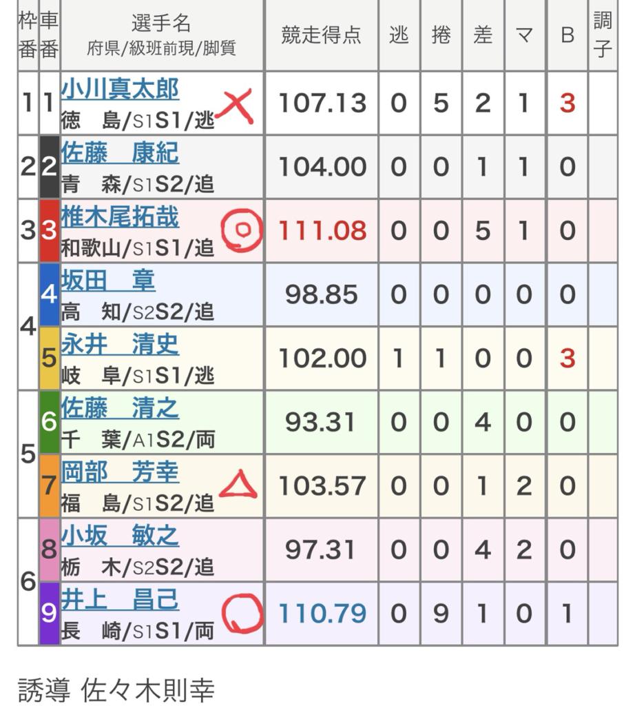 高知競輪 (8/3)「FⅠサンケイスポーツ杯」の買い目