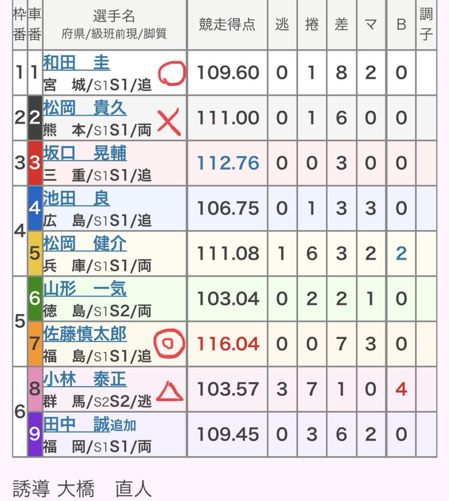 西武園競輪 (8/3)「GⅢゴールド・ウイング賞」の買い目