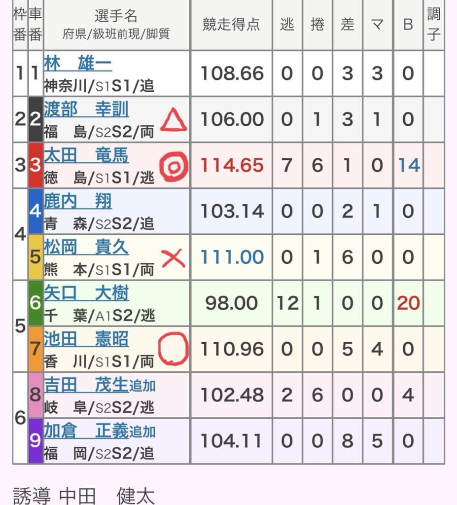 西武園競輪 (8/4)「GⅢゴールド・ウイング賞」の買い目