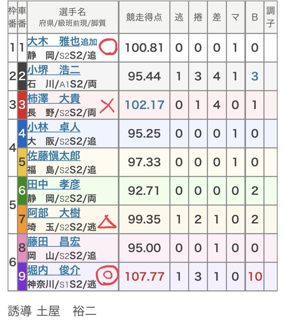 静岡競輪 (8/6)「FⅠ日刊スポーツ新聞社杯」の買い目