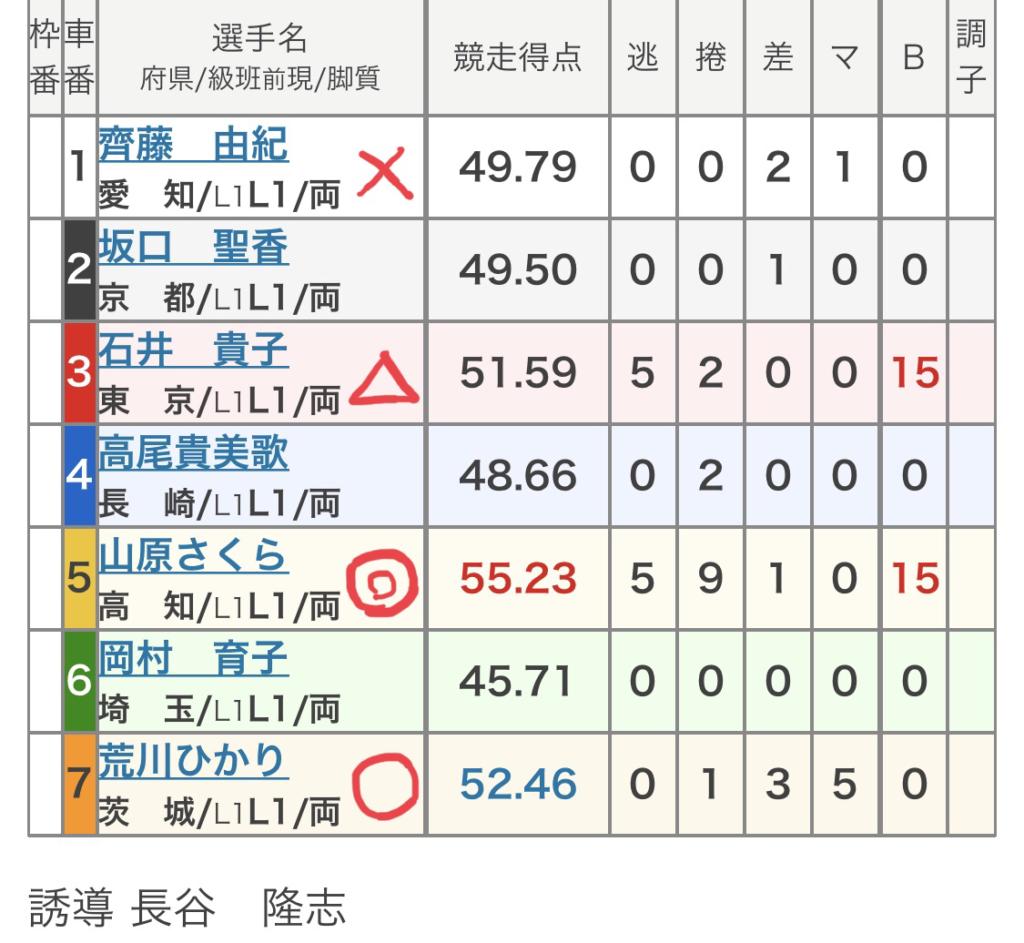 玉野競輪 (8/7)「FⅠサンケイスポーツ杯争奪戦」の買い目