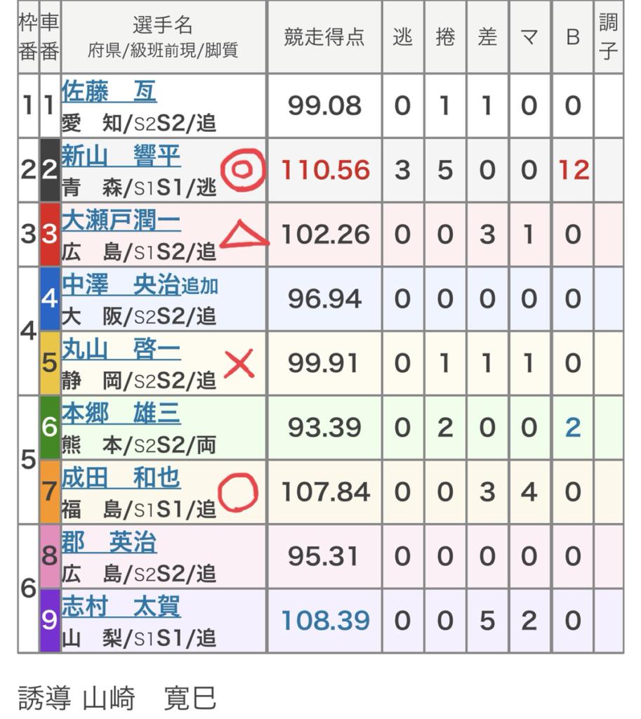弥彦競輪 (8/7)「FⅠ弥彦王冠記念・報知新聞賞」の買い目