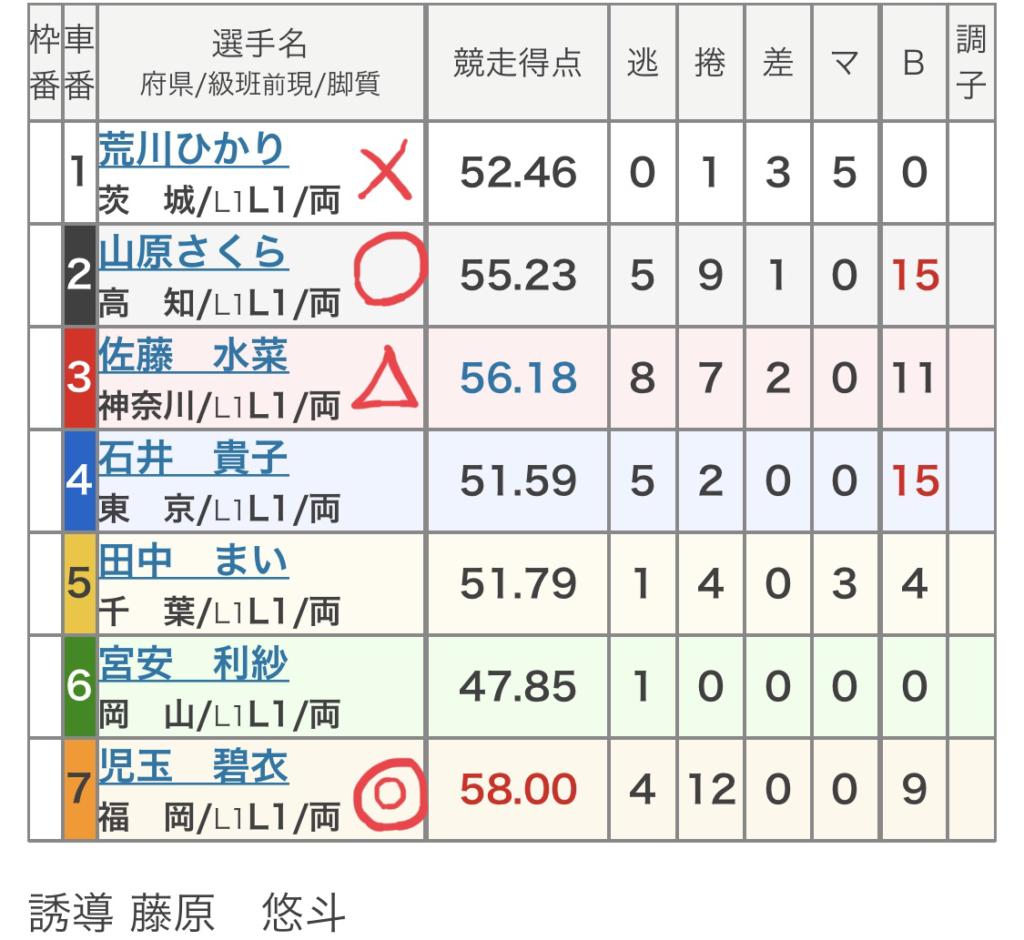 玉野競輪 (8/8)「FⅠサンケイスポーツ杯争奪戦」の買い目
