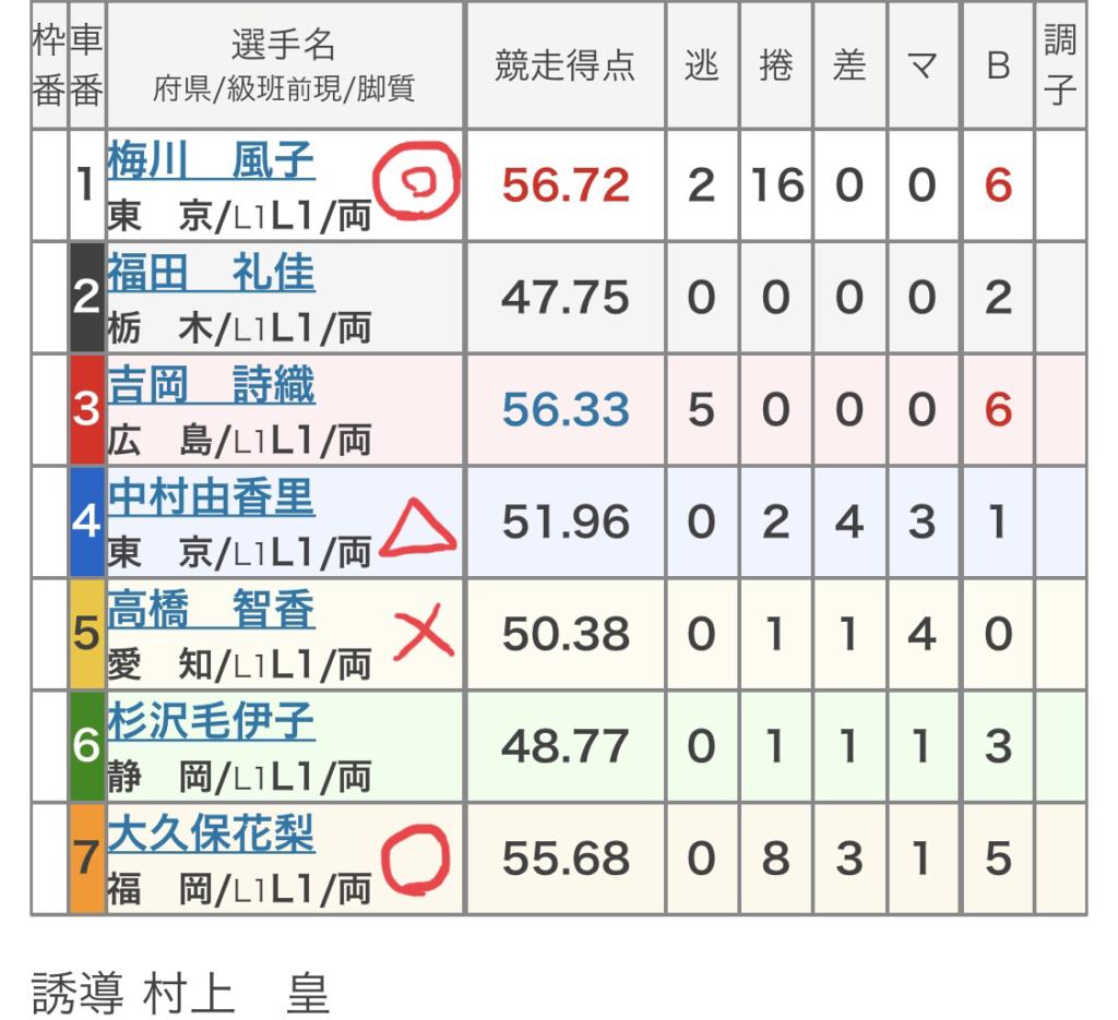 青森競輪 (8/9)「FⅡモーニング7・もりんカップ」の買い目