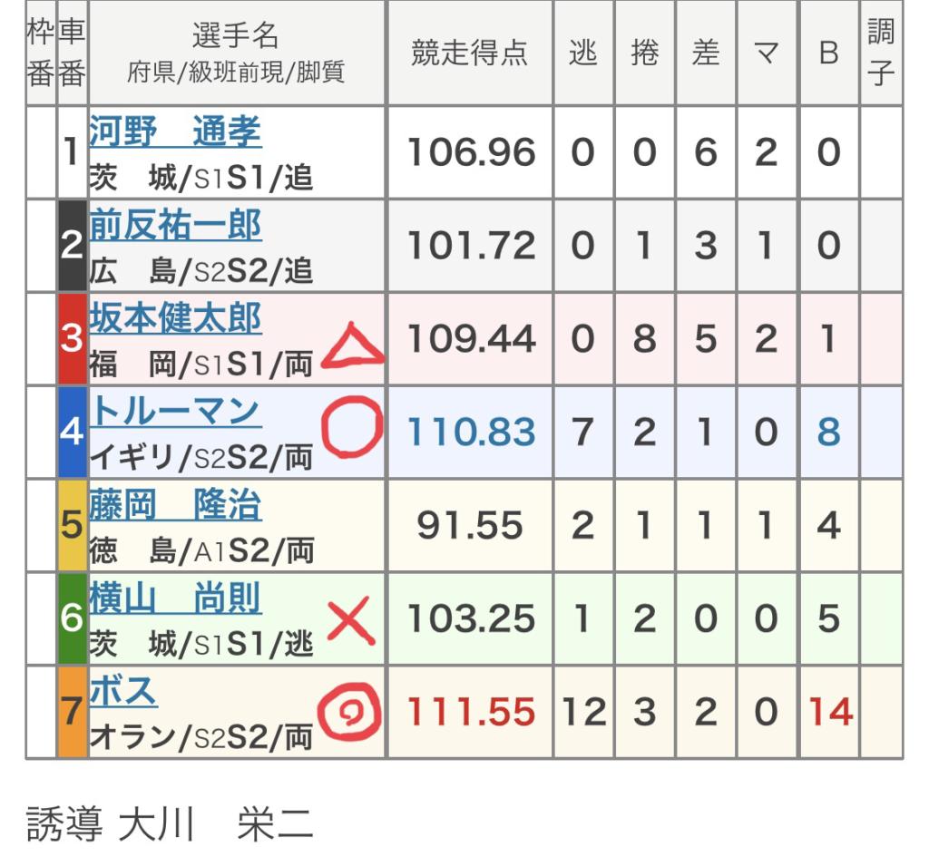 和歌山競輪 (8/9)「FⅠワールドエボ・和歌山放送杯」の買い目