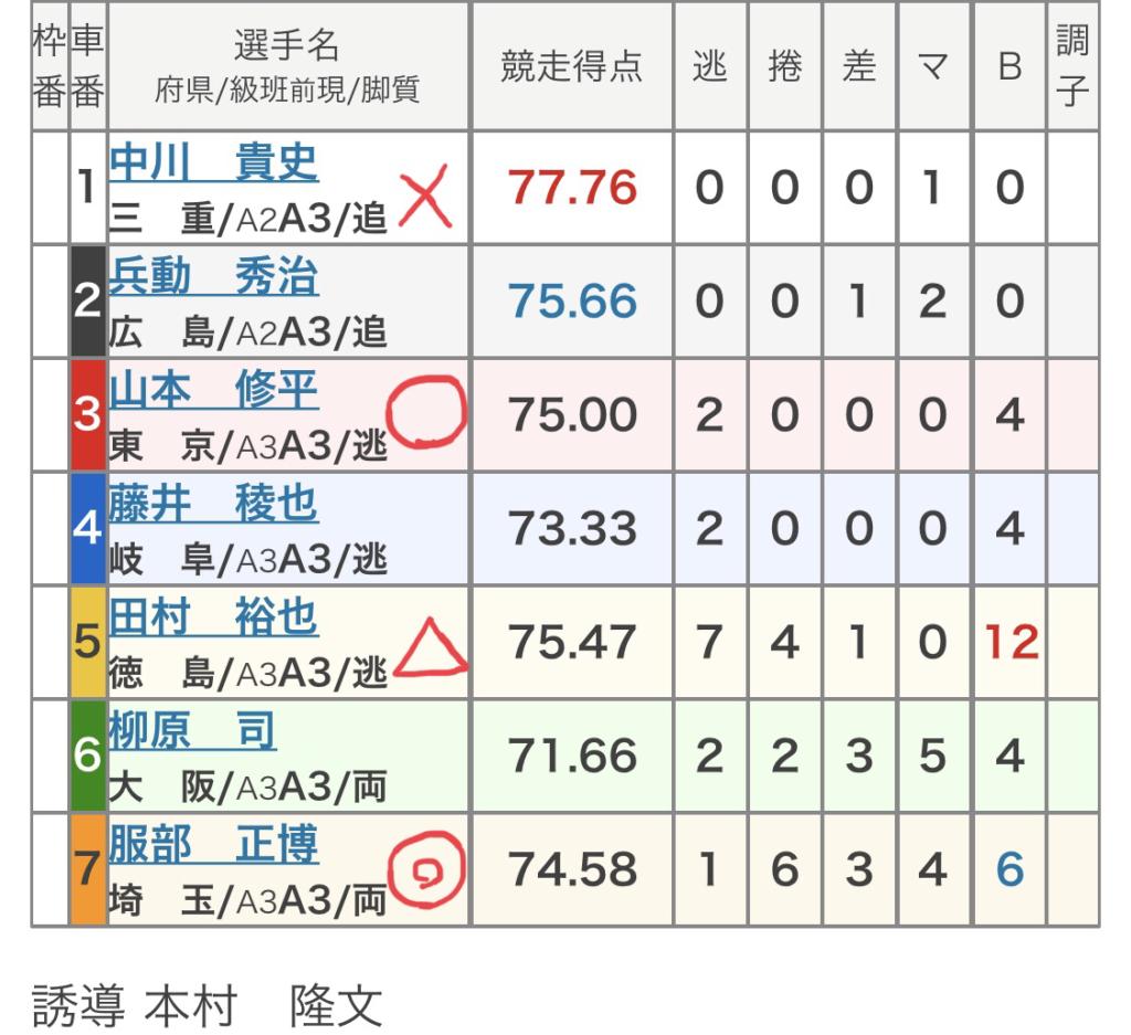 岐阜競輪 (8/10)「FⅡKドリームス杯ガールズケイリン」の買い目