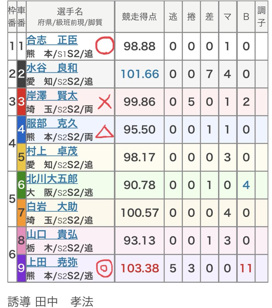 久留米競輪 (8/10)「FⅠジャパンカップ・矢村正杯争奪戦」の買い目