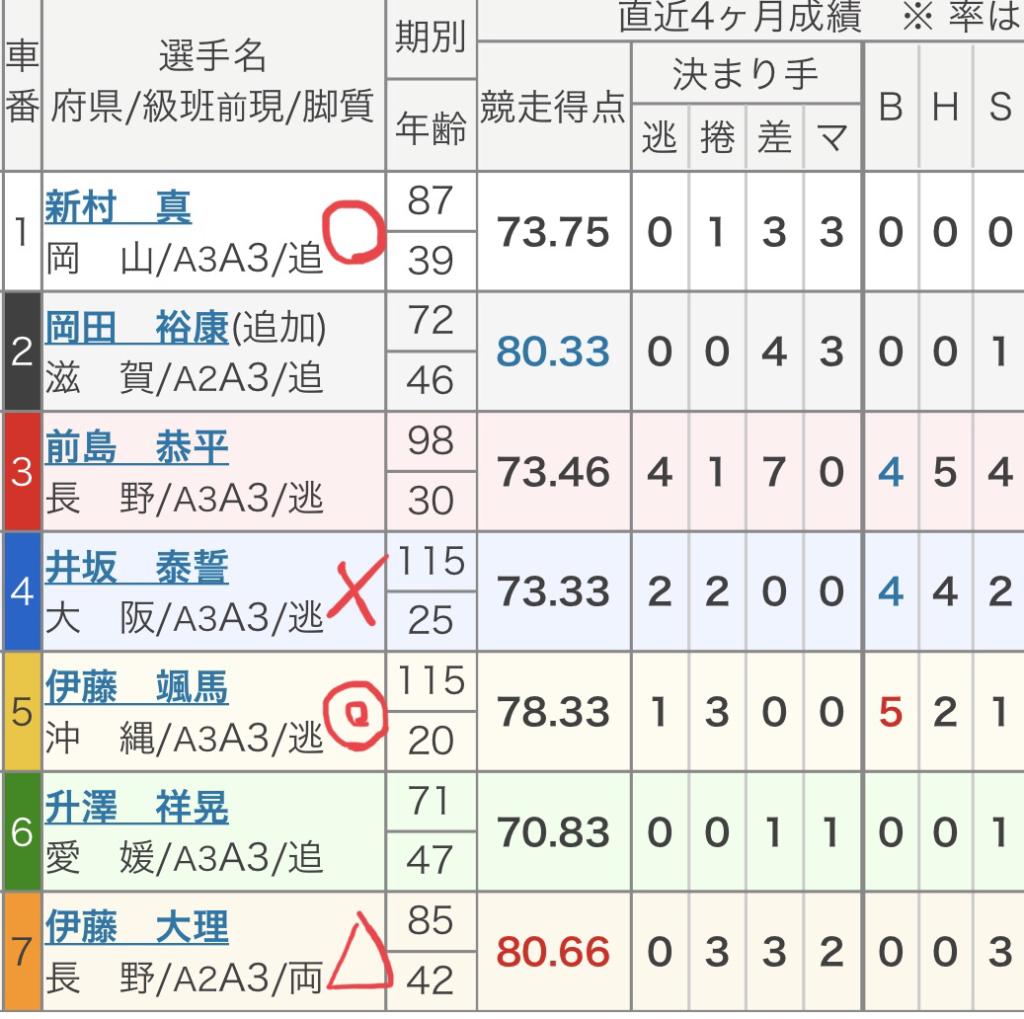 広島競輪 (8/11)「FⅡコイコイラッキー7」の買い目