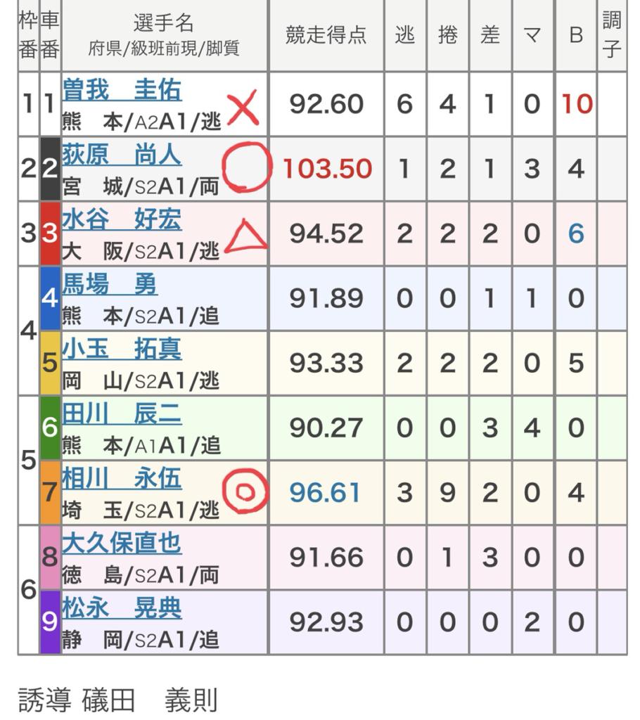 久留米競輪 (8/12)「FⅠジャパンカップ・矢村正杯争奪戦」の買い目
