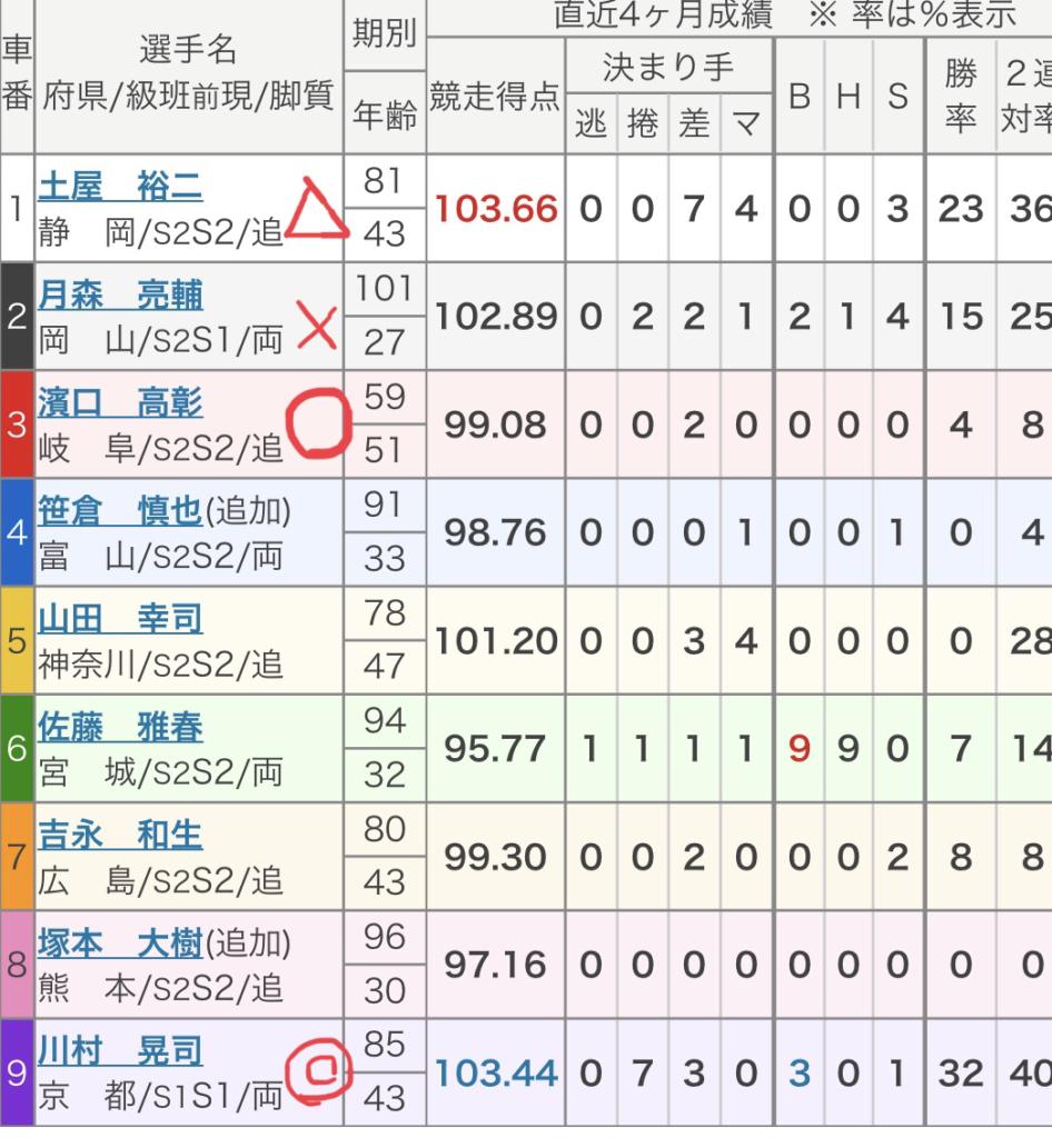 取手競輪 (8/12)「FⅠデイリースポーツ杯」の買い目