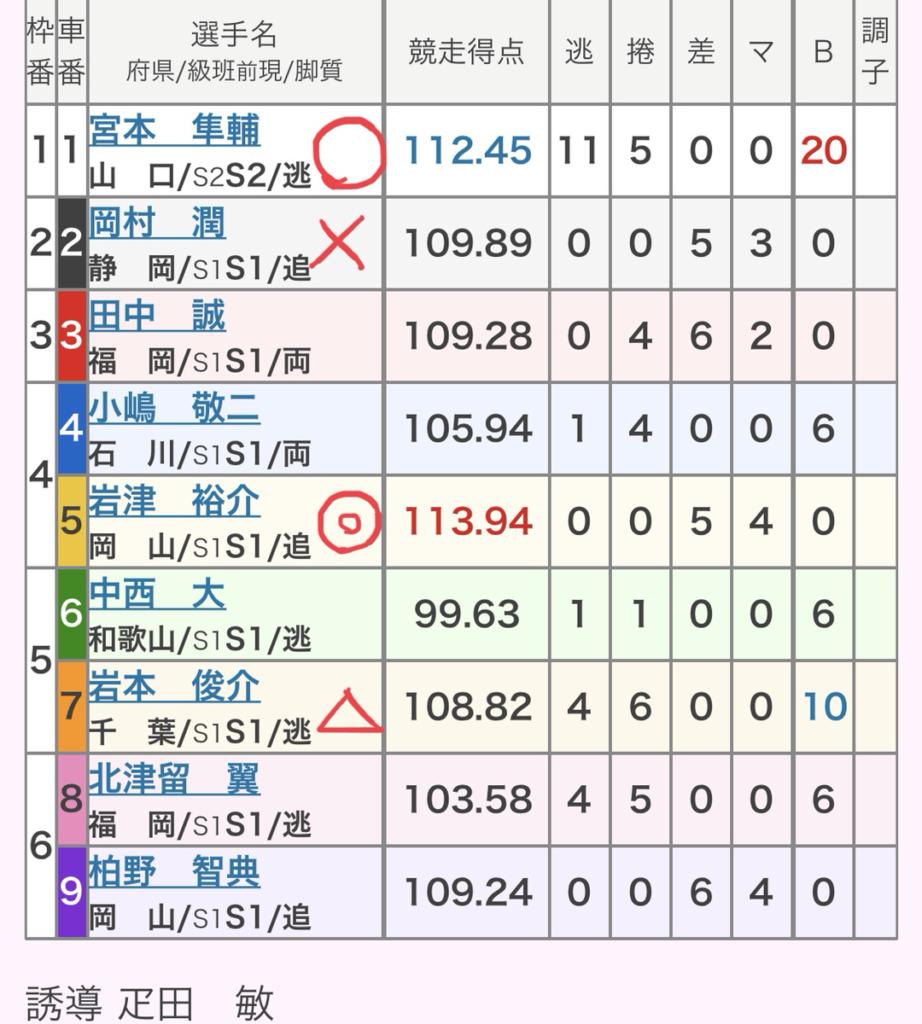名古屋競輪 (8/14)「GⅠオールスター競輪」の買い目
