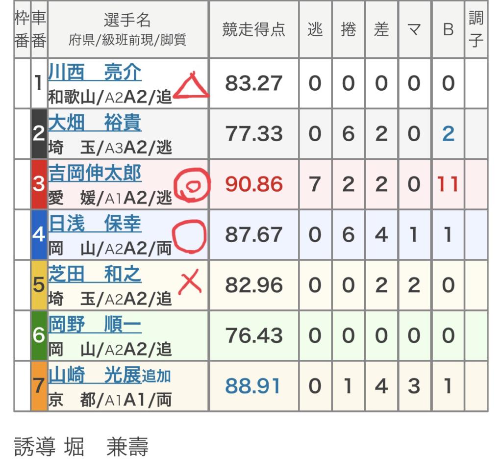 大垣競輪 (8/14)「FⅡ鈴木栄光堂賞・Kドリームス杯」の買い目