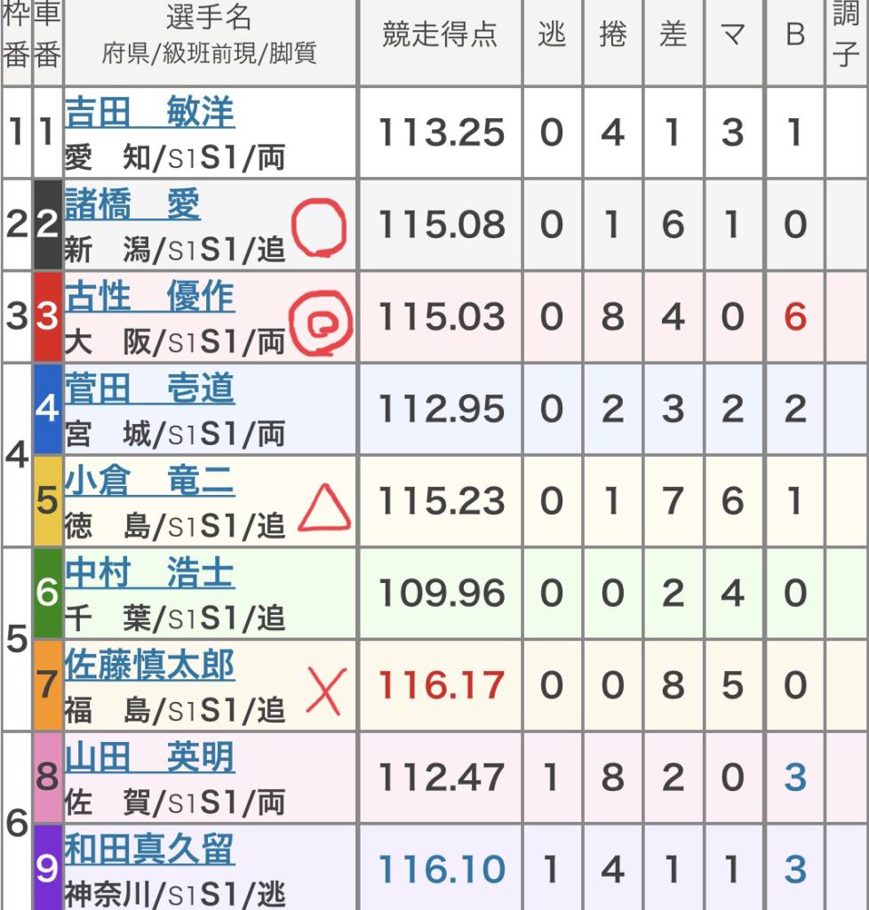名古屋競輪 (8/15) 「GⅠオールスター競輪」の買い目
