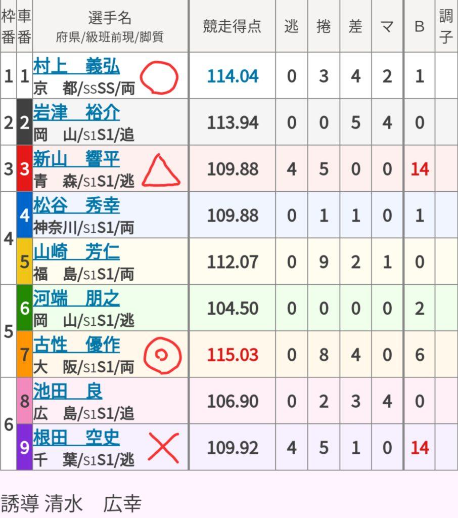 名古屋競輪 (8/16) 「GⅠオールスター競輪」の買い目