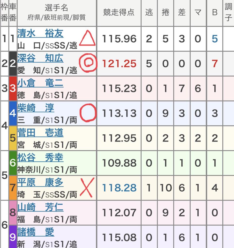 名古屋競輪 (8/17) 「GⅠオールスター競輪」の買い目