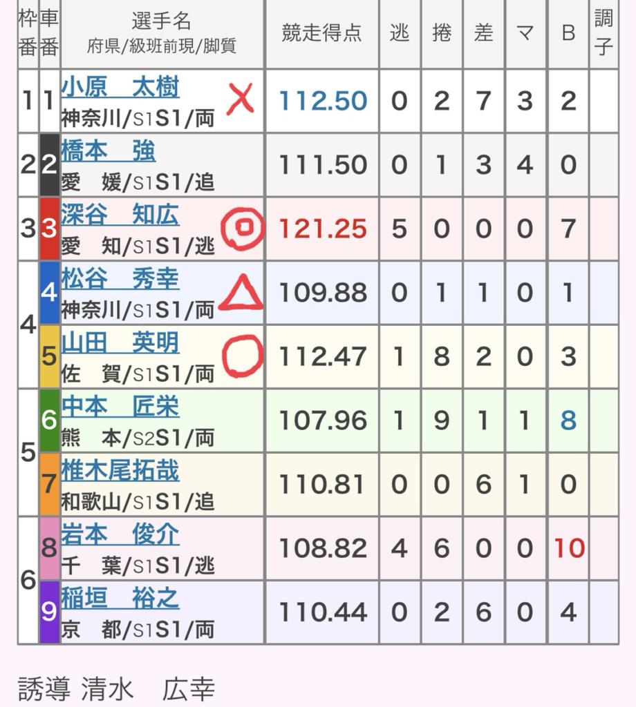 名古屋競輪 (8/18) 「GⅠオールスター競輪」の買い目