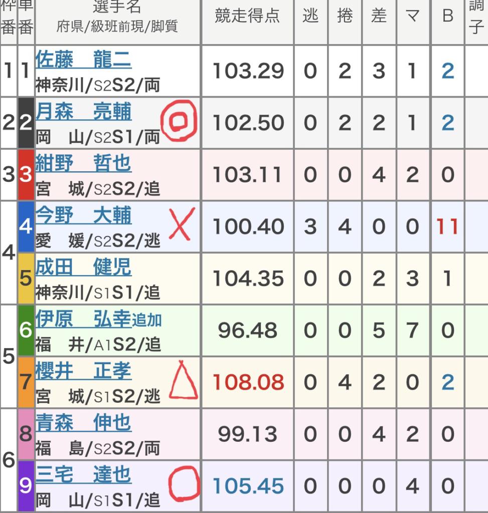 弥彦競輪 (8/20)「FⅠ関東カップ弥彦・日刊スポーツ賞」の買い目