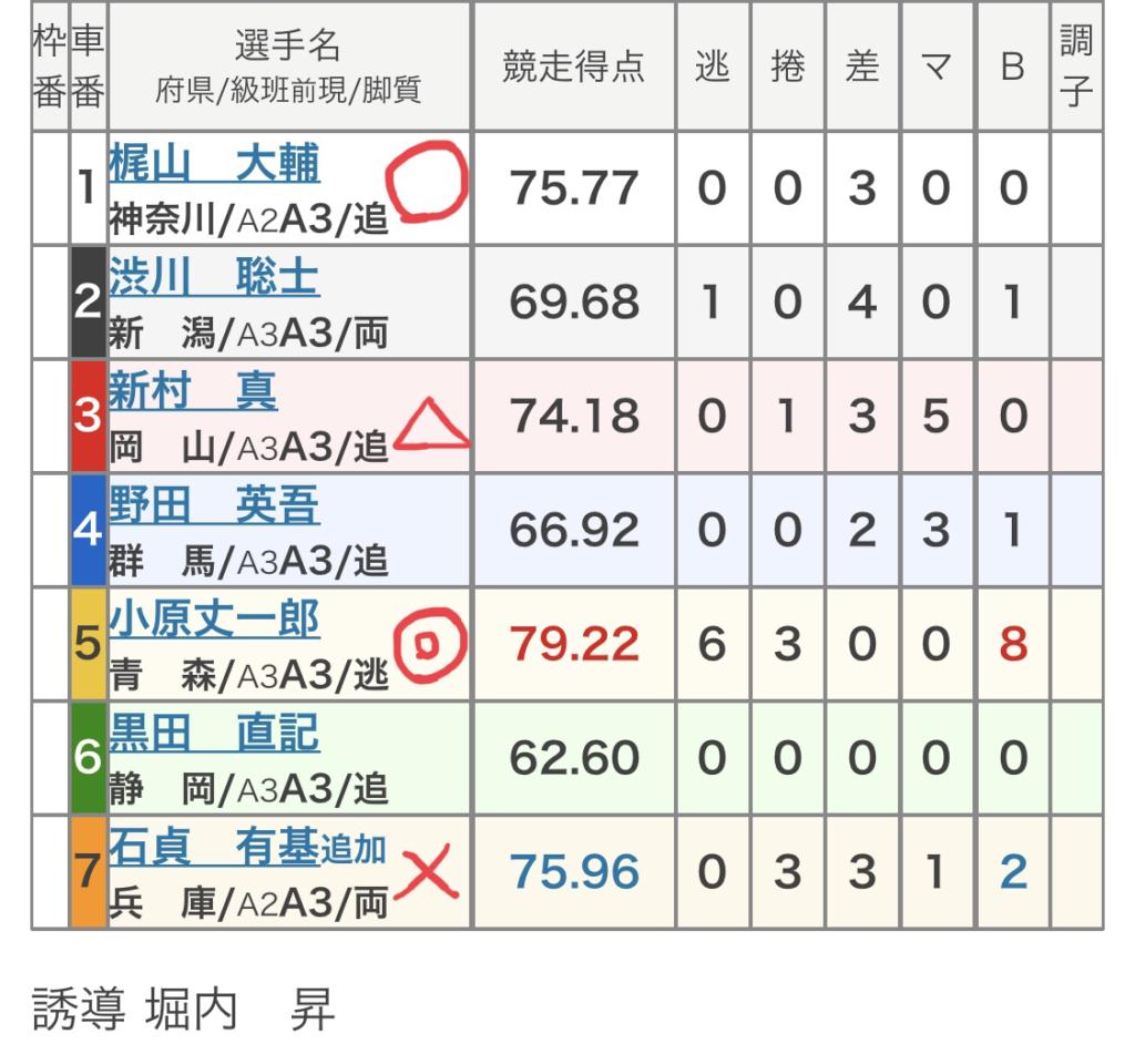 取手競輪 (8/22)「FⅡ東京スポーツ杯」の買い目