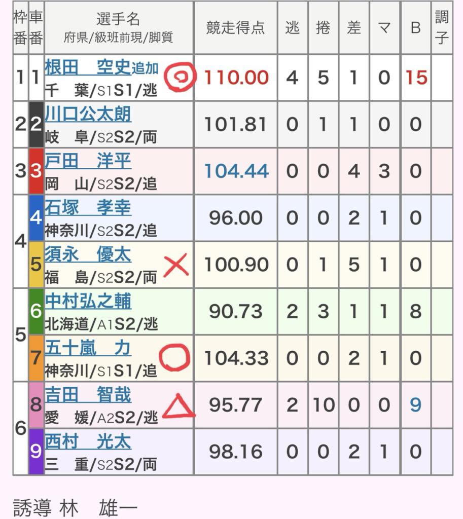 小田原競輪 (8/24)「GⅢ北条早雲杯争奪戦」の買い目