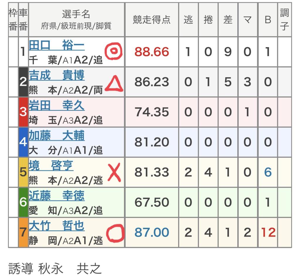 小倉競輪 (8/25)「FⅡオッズパーク杯」の買い目