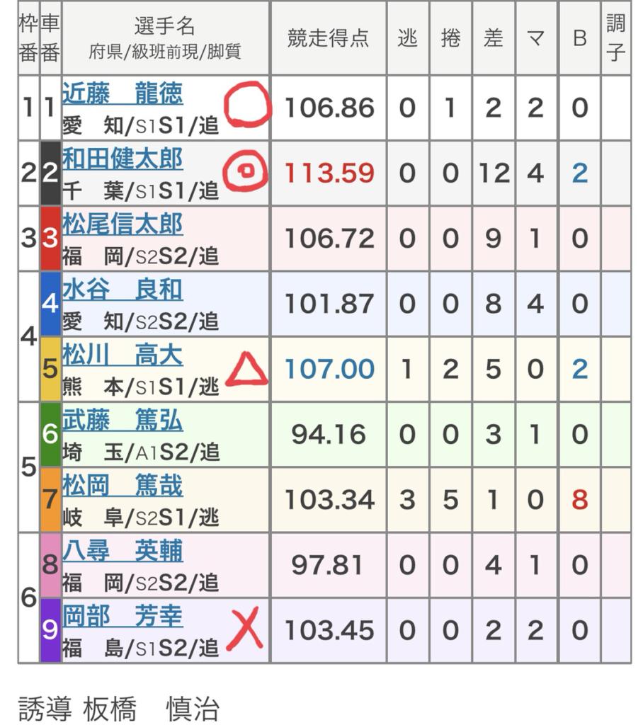 岐阜競輪 (8/27)「FⅠスポーツニッポン杯」の買い目