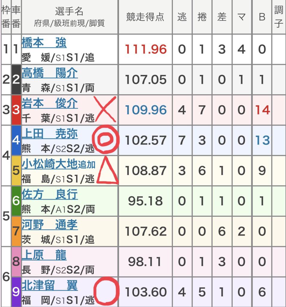 小田原競輪 (8/27)「GⅢ北条早雲杯争奪戦」の買い目