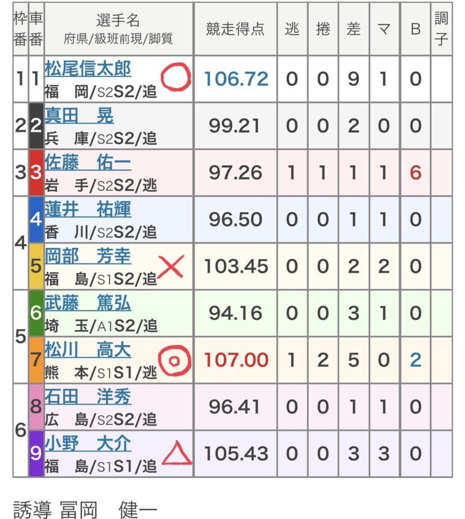 岐阜競輪 (8/28)「FⅠスポーツニッポン杯」の買い目