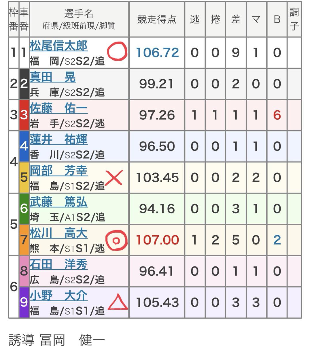 岐阜競輪 ガールズ