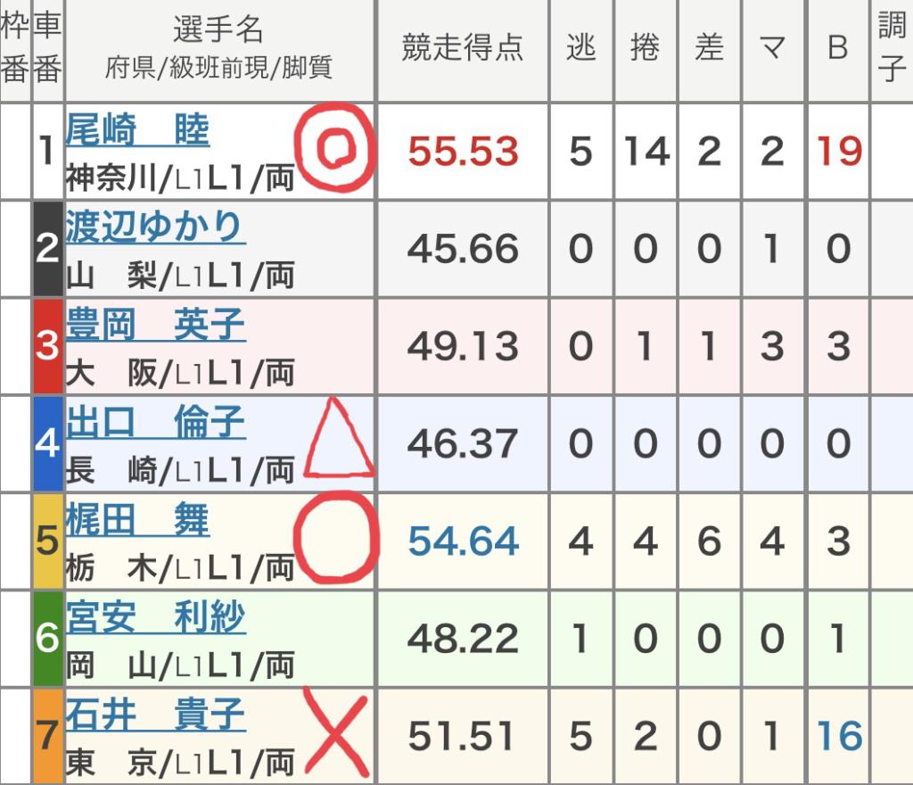 武雄競輪 (8/29)「FⅠガールズ競輪 オッズパーク杯」の買い目