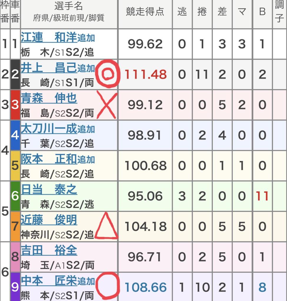 富山競輪 (8/29)「GⅢ瑞峰立山賞争奪戦」の買い目