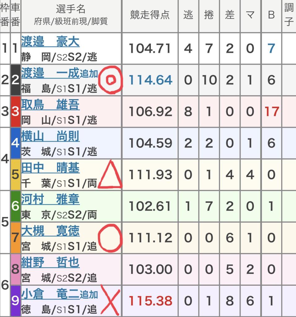 富山競輪 (8/30)「GⅢ瑞峰立山賞争奪戦」の買い目