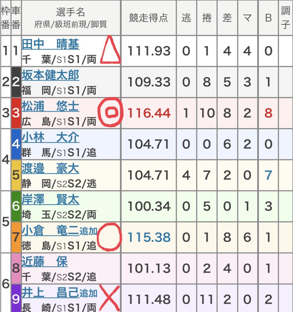 富山競輪 (8/31)「GⅢ瑞峰立山賞争奪戦」の買い目