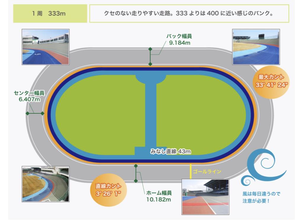 富山競輪(8/29〜)「GⅢ瑞峰立山賞争奪戦」のバンク解説