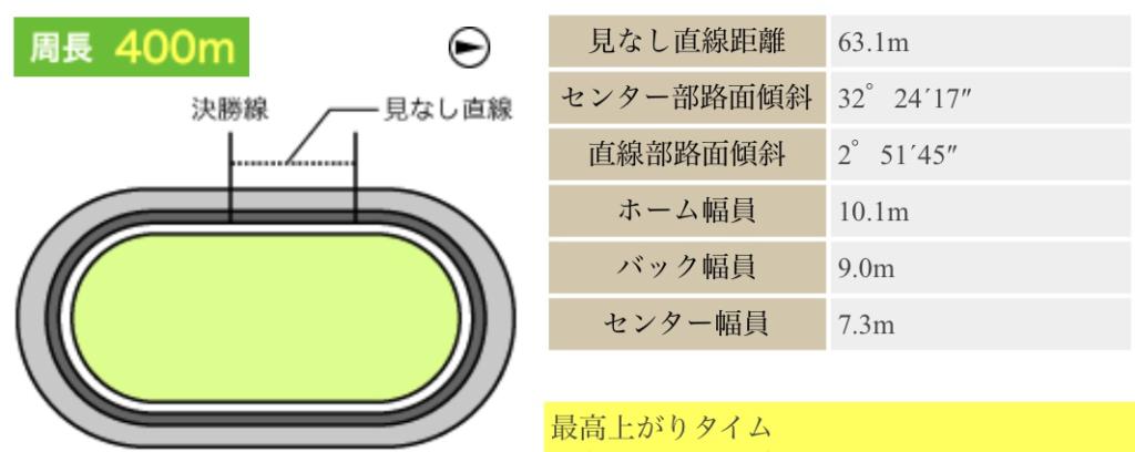 弥彦競輪(7/25〜)「GⅢふるさとカップ」のバンク解説