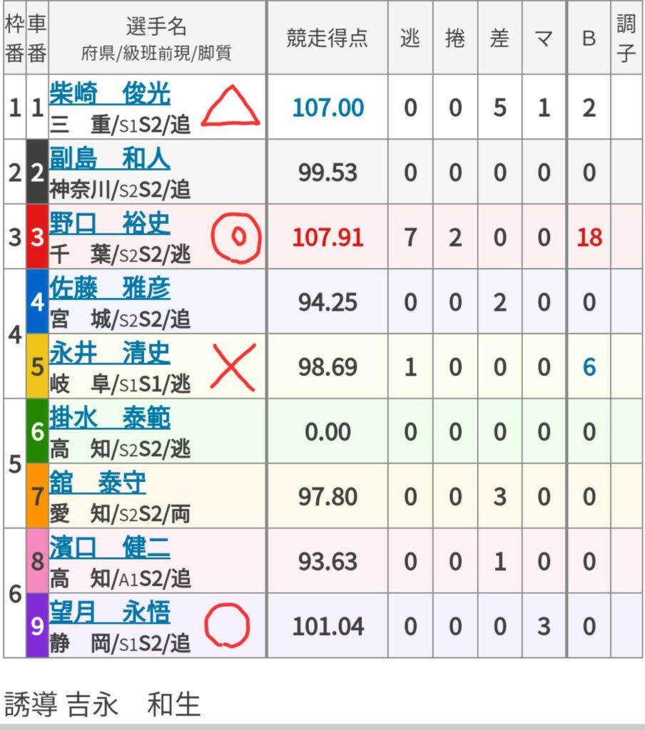 広島競輪 (9/1)「FⅠオッズパーク杯」の買い目