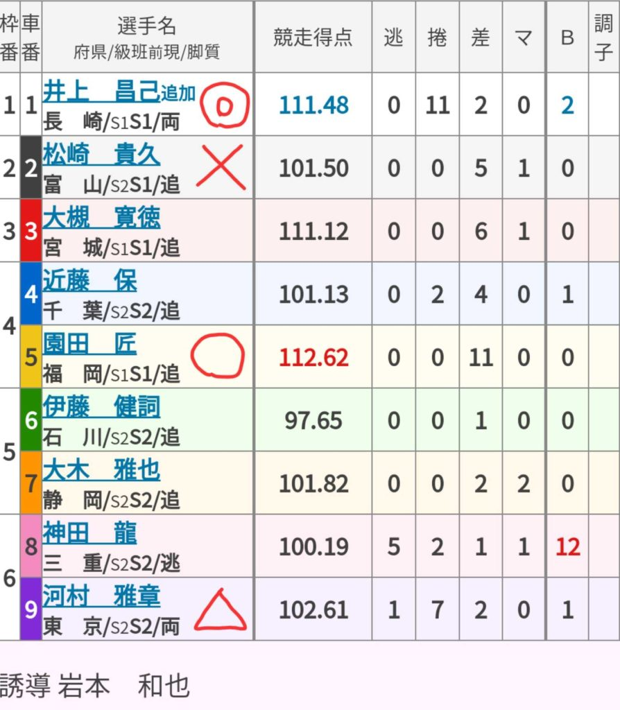富山競輪 (9/1)「GⅢ瑞峰立山賞争奪戦」の買い目